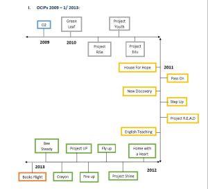 OCIPs 2009 – 1/ 2013